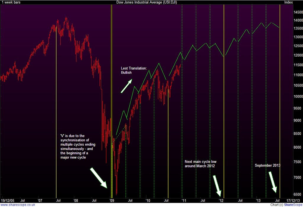 DOW-Weekly-Cycles-and-projection