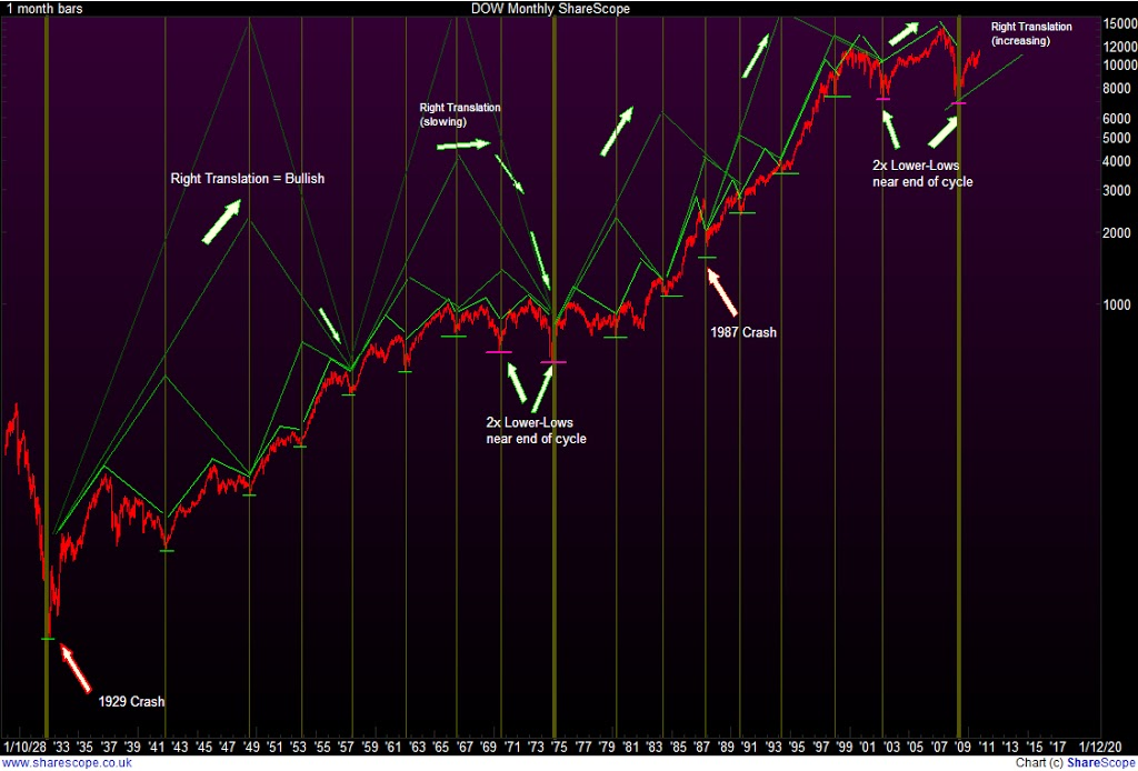 Dow-Monthly-Cycles-from-1923