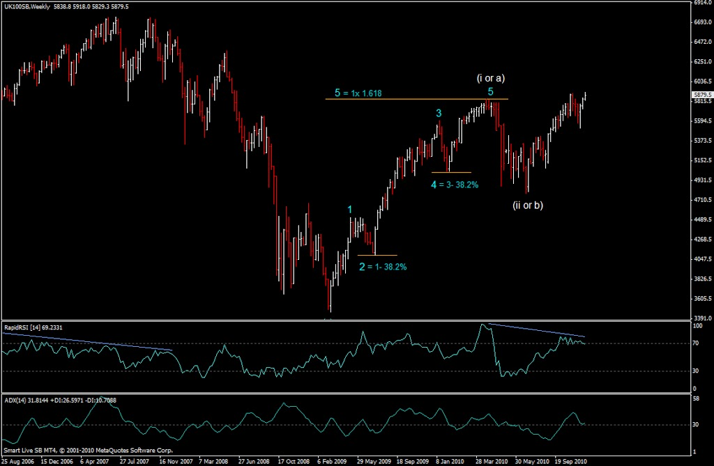 ftse-elliot-wave-weekly