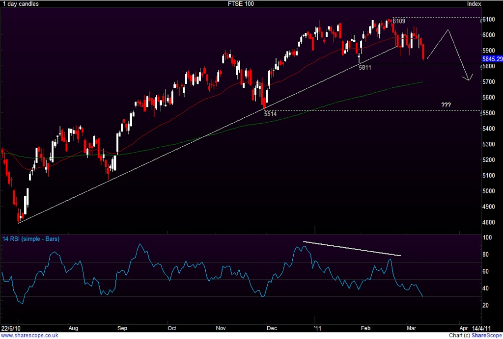 FTSE100-March-11th