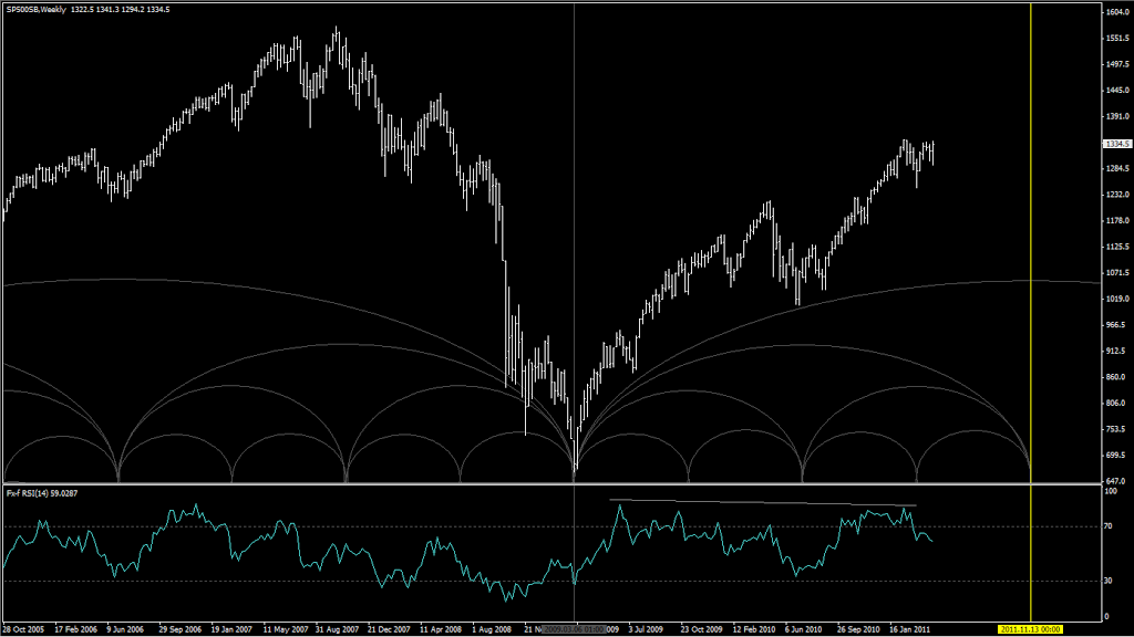 SP500-Cycles
