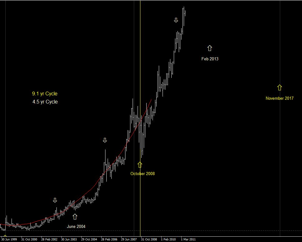 Gold-Monthly