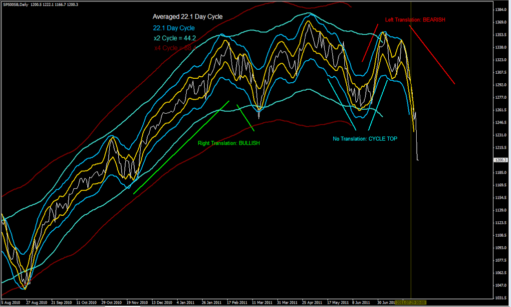 SP500-Daily-Cycles