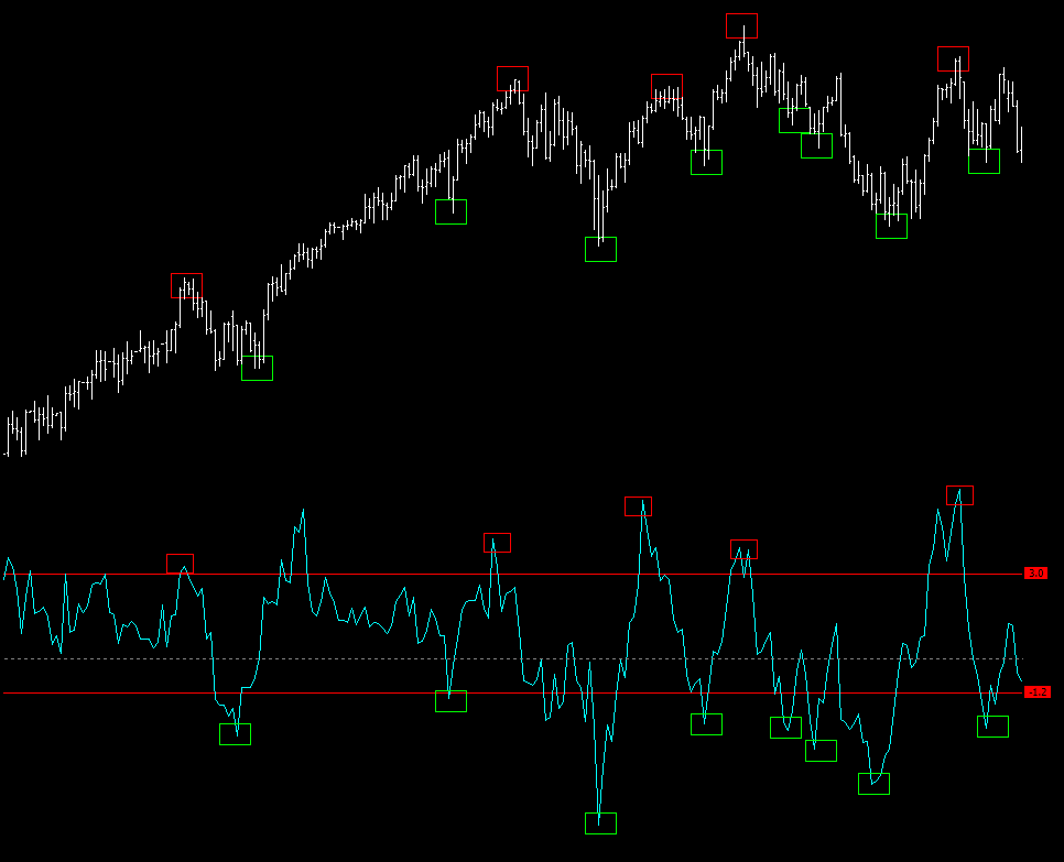 Day trading momentum indicators