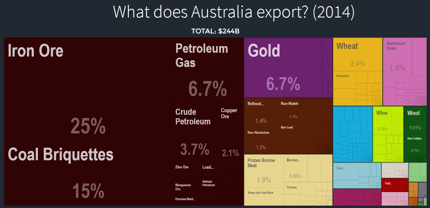 Australia exports to rest of world 2014