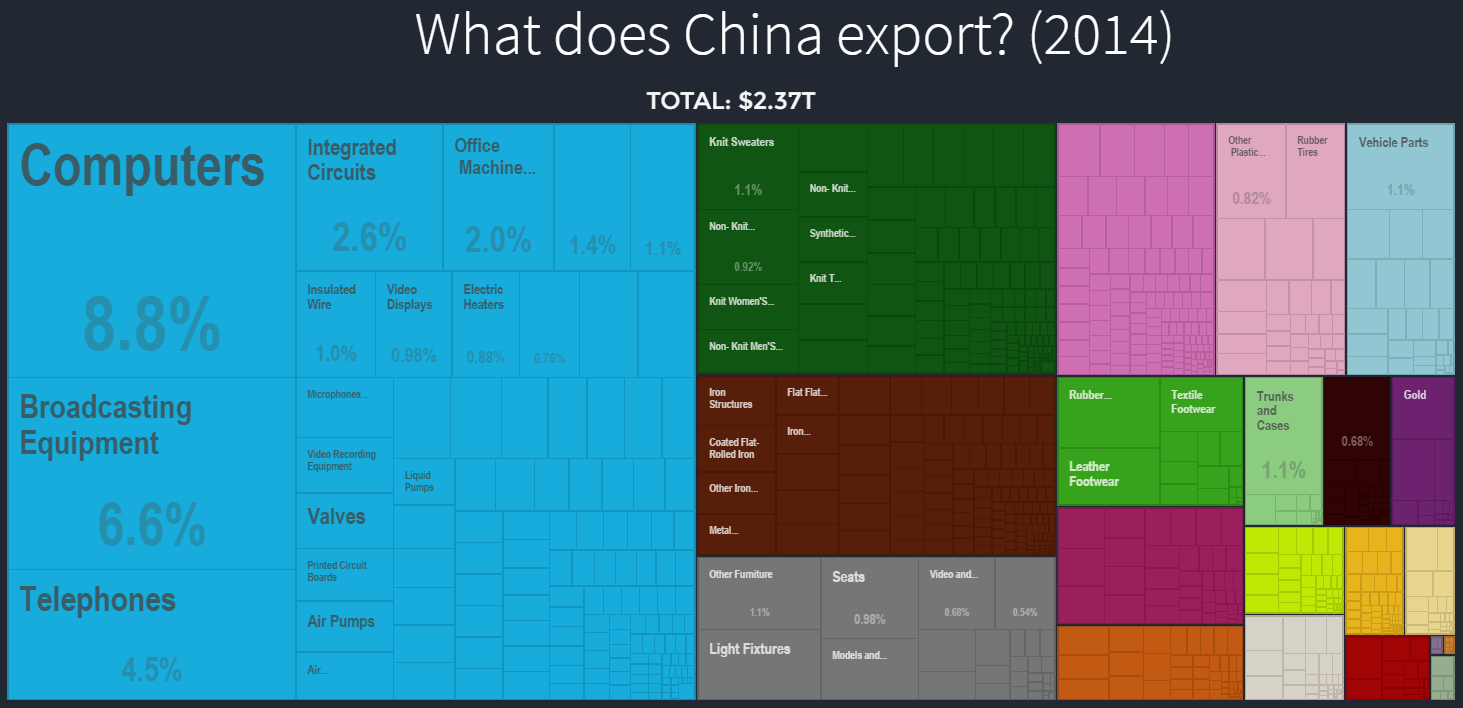 China exports to rest of world 2014