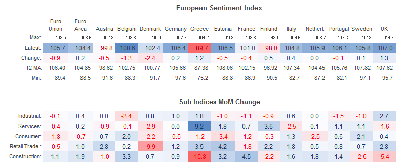 European Sentiment Indicator for July 2016