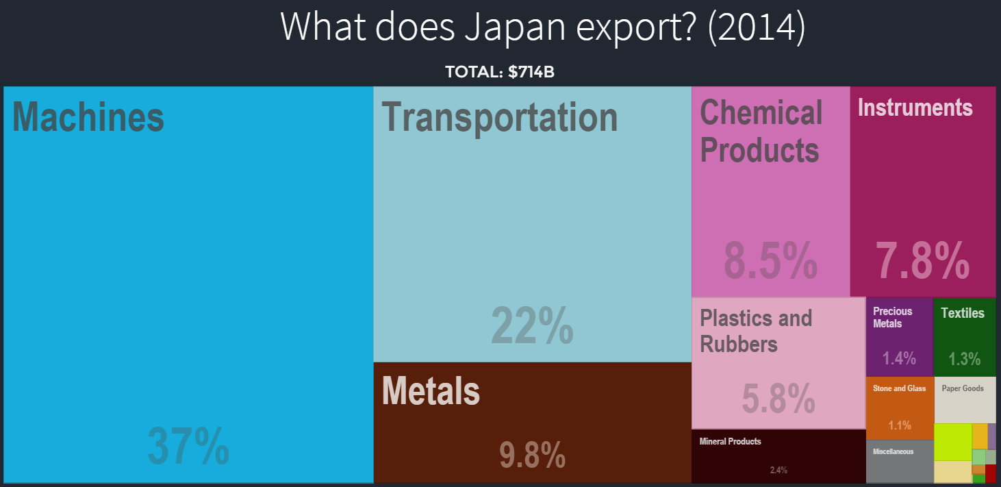 Japanese exports to rest of world 2014
